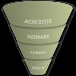 digital-marketing-funnel-romania-vincit