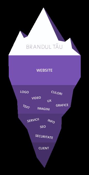 Elemente branding online Vincit.Ro